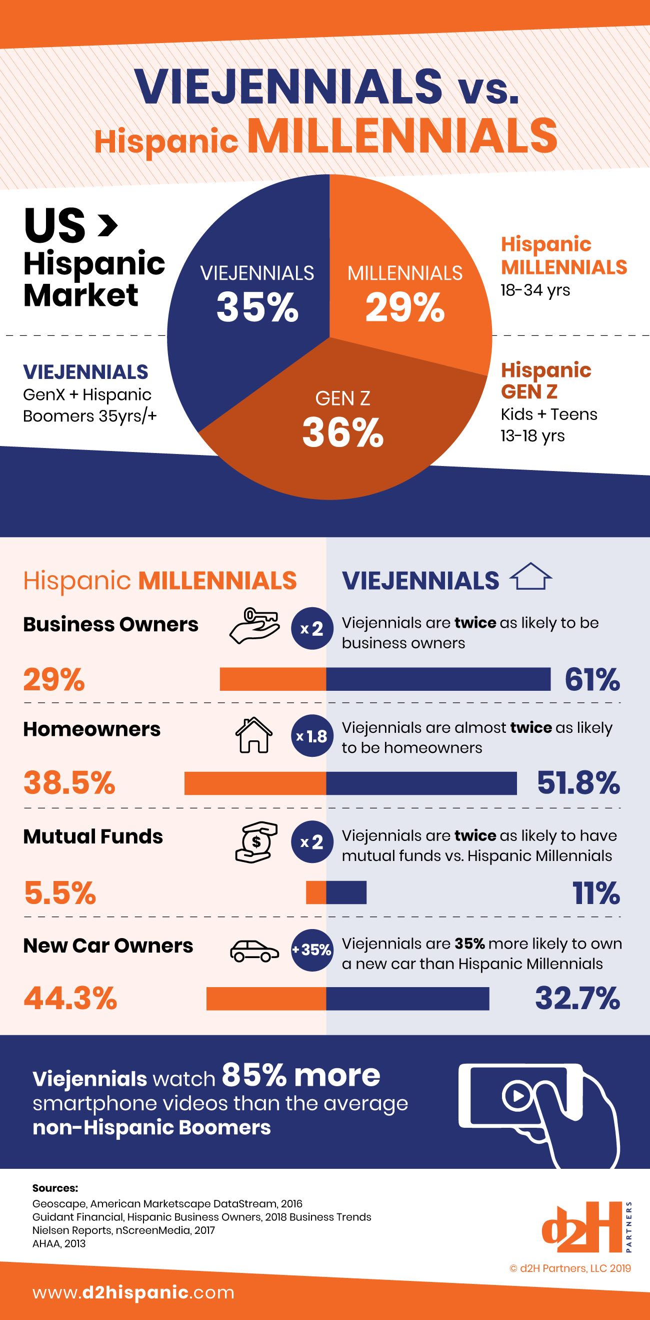 Viejennials vs. Hispanic Millennials in the USA Hispanic Market