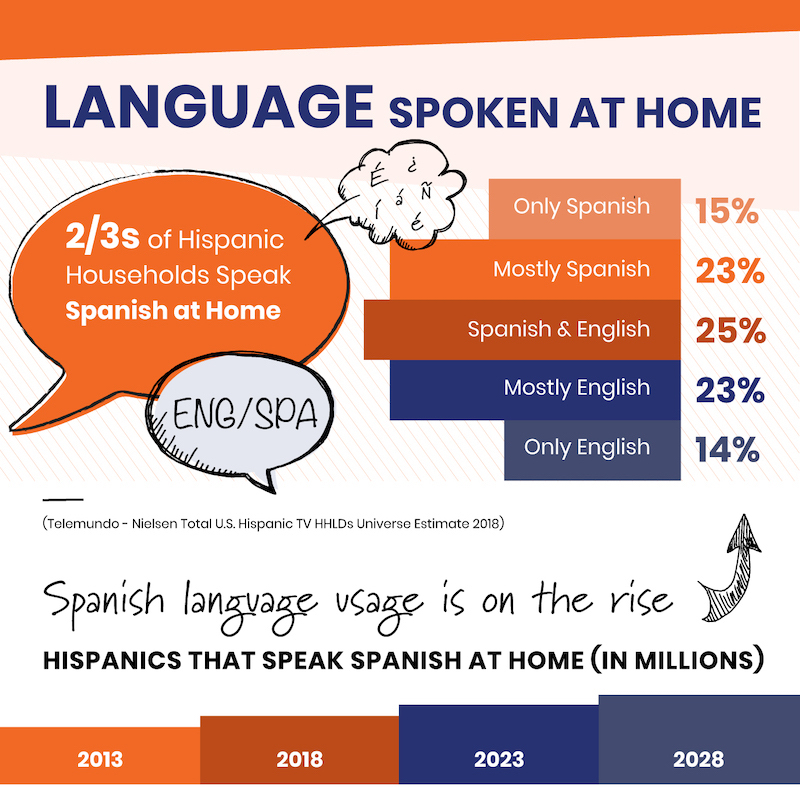 The Power of Spanish Language Spoken at Home