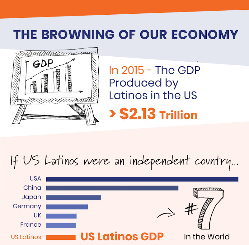 The Browning of USA Economy