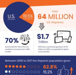 64 Million US Hispanics with $1.7 Trillion purchasing power