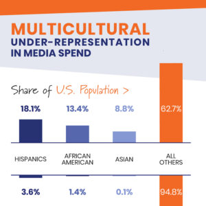 Multicultural Under-Representation in Media Spend