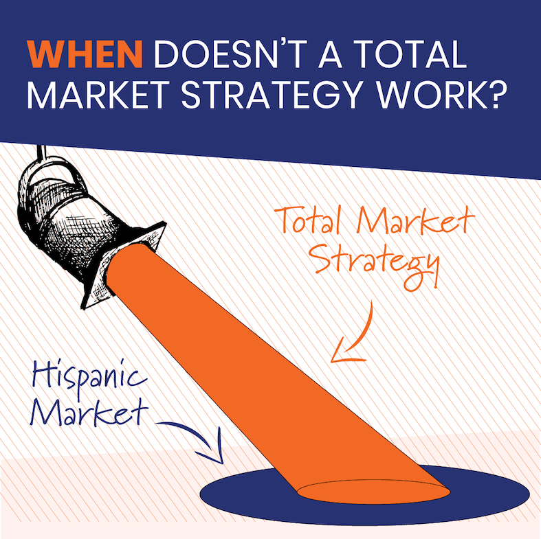 When Doesn't a Total Market Multicultural Strategy Work?
