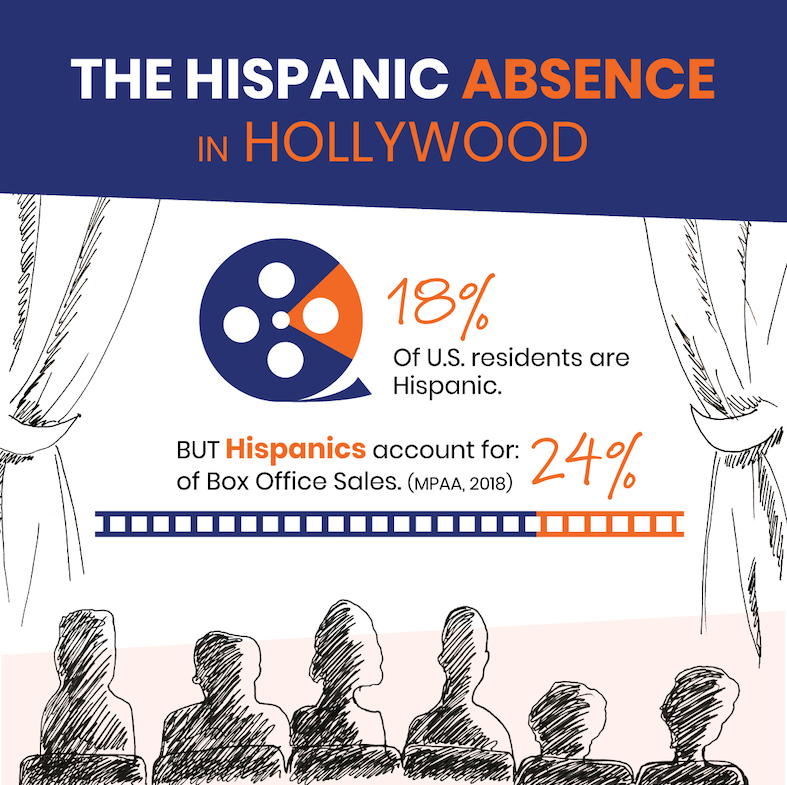 The Hispanic Absence in Hollywood Product Marketing