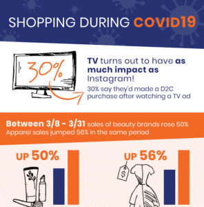 Shopping during COVID-19. TV Advertising Spurs Online Buys