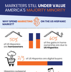 Marketers Under Value America's Hispanic Majority Minority Infographic