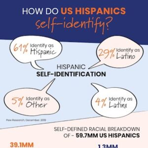 How Do US Hispanics Self-Identify