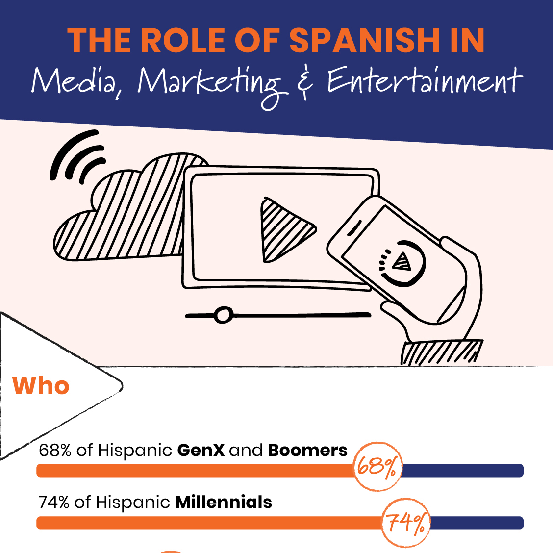Role of Spanish in Media, Marketing, Entertainment
