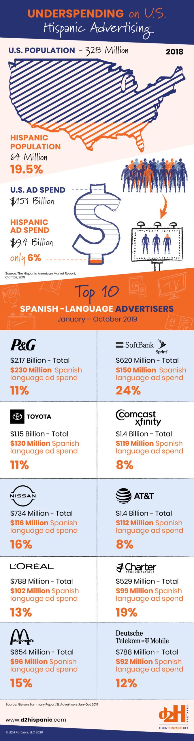Underspending on US Hispanic Advertising